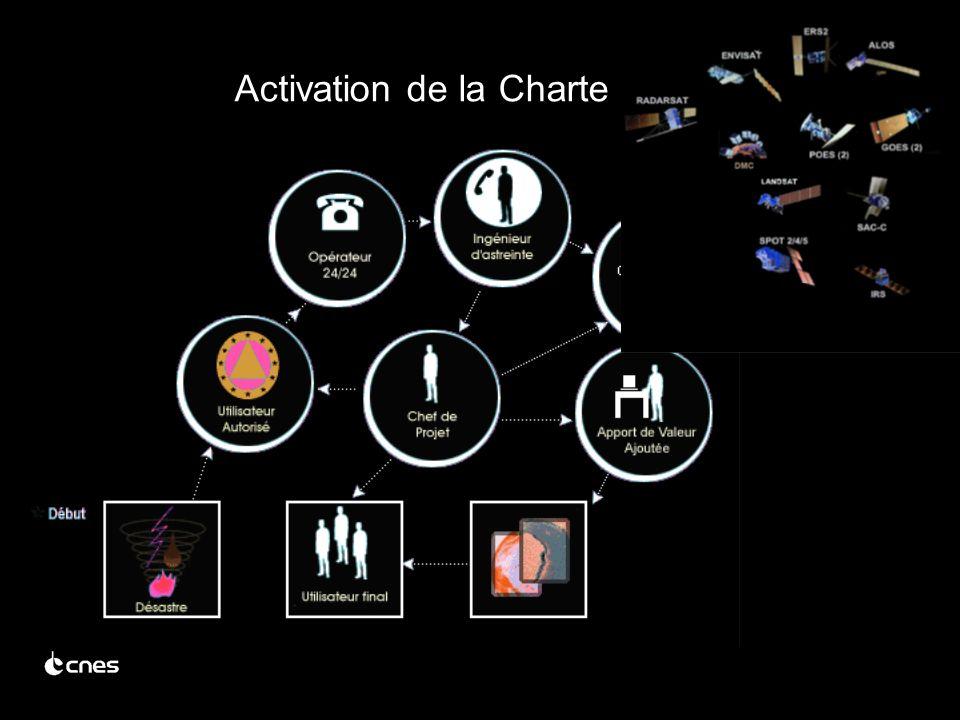 Activation de la Charte