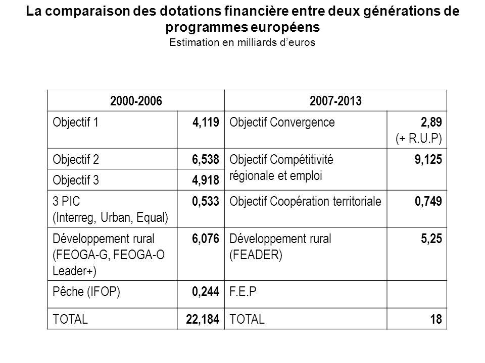 La comparaison des dotations financière entre deux générations de programmes européens Estimation en milliards deuros 2000-20062007-2013 Objectif 1 4,119 Objectif Convergence 2,89 (+ R.U.P) Objectif 2 6,538 Objectif Compétitivité régionale et emploi 9,125 Objectif 3 4,918 3 PIC (Interreg, Urban, Equal) 0,533 Objectif Coopération territoriale 0,749 Développement rural (FEOGA-G, FEOGA-O Leader+) 6,076 Développement rural (FEADER) 5,25 Pêche (IFOP) 0,244 F.E.P TOTAL 22,184 TOTAL 18