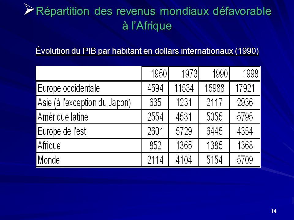 14 Répartition des revenus mondiaux défavorable à lAfrique Évolution du PIB par habitant en dollars internationaux (1990) Répartition des revenus mond