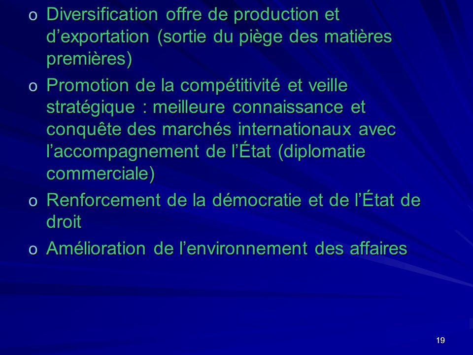 19 o Diversification offre de production et dexportation (sortie du piège des matières premières) o Promotion de la compétitivité et veille stratégiqu