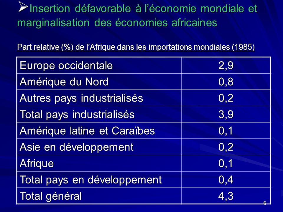 6 Insertion défavorable à léconomie mondiale et marginalisation des économies africaines Part relative (%) de lAfrique dans les importations mondiales