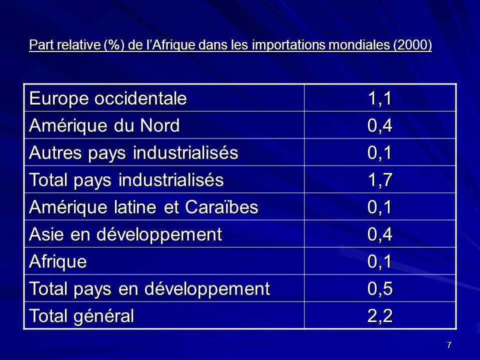 7 Part relative (%) de lAfrique dans les importations mondiales (2000) Europe occidentale 1,1 Amérique du Nord 0,4 Autres pays industrialisés 0,1 Total pays industrialisés 1,7 Amérique latine et Caraïbes 0,1 Asie en développement 0,4 Afrique0,1 Total pays en développement 0,5 Total général 2,2