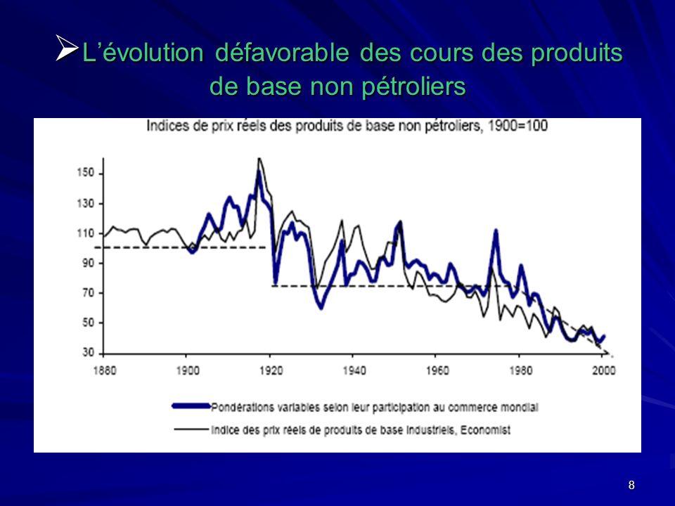 8 Lévolution défavorable des cours des produits de base non pétroliers Lévolution défavorable des cours des produits de base non pétroliers