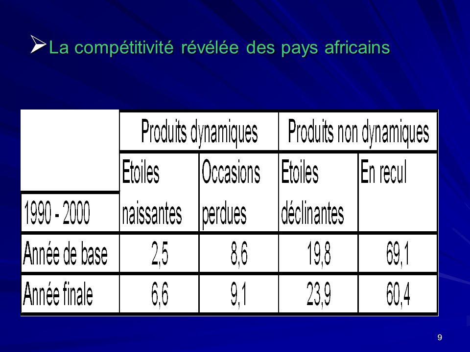9 La compétitivité révélée des pays africains La compétitivité révélée des pays africains