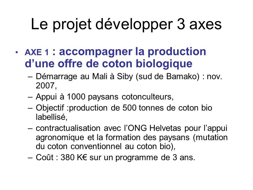 Le projet développer 3 axes AXE 1 : accompagner la production dune offre de coton biologique –Démarrage au Mali à Siby (sud de Bamako) : nov.