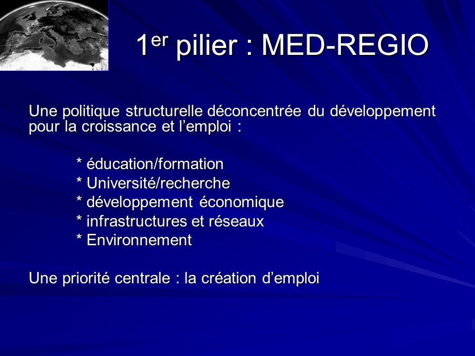1 er pilier : MED-REGIO 1 er pilier : MED-REGIO Une politique structurelle déconcentrée du développement pour la croissance et lemploi : * éducation/formation * Université/recherche * développement économique * infrastructures et réseaux * Environnement Une priorité centrale : la création demploi