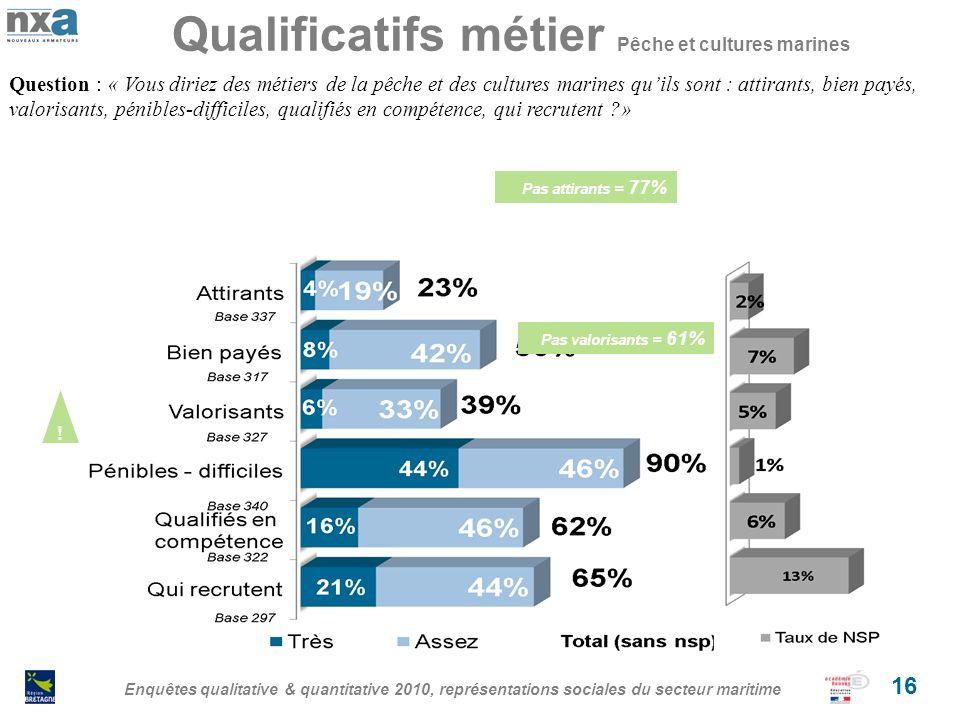 Qualificatifs métier Pêche et cultures marines Enquêtes qualitative & quantitative 2010, représentations sociales du secteur maritime 16 Question : «