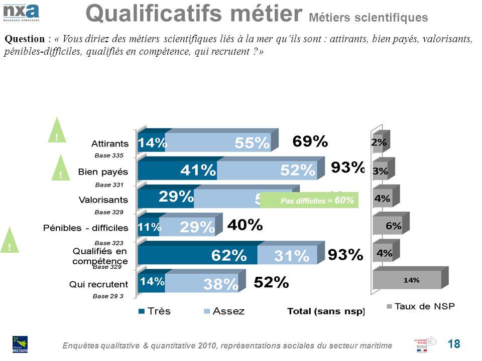 Qualificatifs métier Métiers scientifiques Enquêtes qualitative & quantitative 2010, représentations sociales du secteur maritime 18 Question : « Vous diriez des métiers scientifiques liés à la mer quils sont : attirants, bien payés, valorisants, pénibles-difficiles, qualifiés en compétence, qui recrutent » .