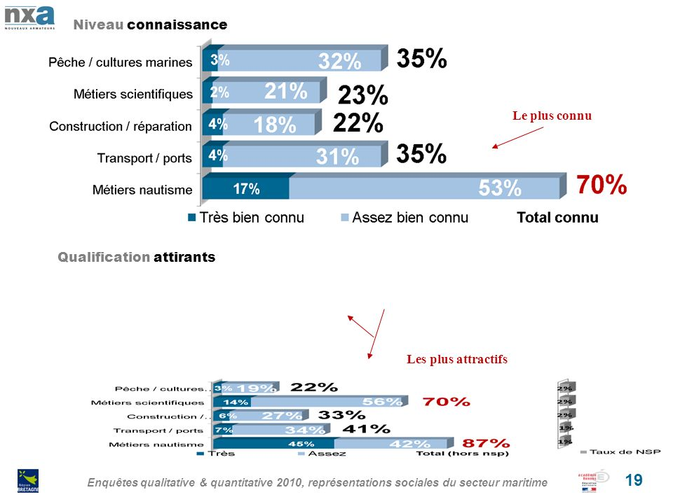 Enquêtes qualitative & quantitative 2010, représentations sociales du secteur maritime 19 Niveau connaissance Qualification attirants Le plus connu Les plus attractifs