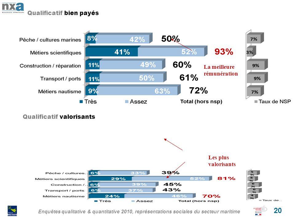 Enquêtes qualitative & quantitative 2010, représentations sociales du secteur maritime 20 Qualificatif bien payés Qualificatif valorisants La meilleure rémunération Les plus valorisants