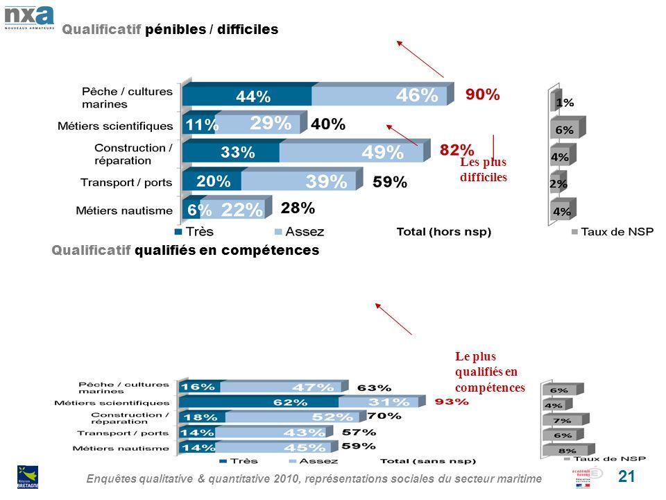 Enquêtes qualitative & quantitative 2010, représentations sociales du secteur maritime 21 Qualificatif pénibles / difficiles Qualificatif qualifiés en compétences Le plus qualifiés en compétences Les plus difficiles