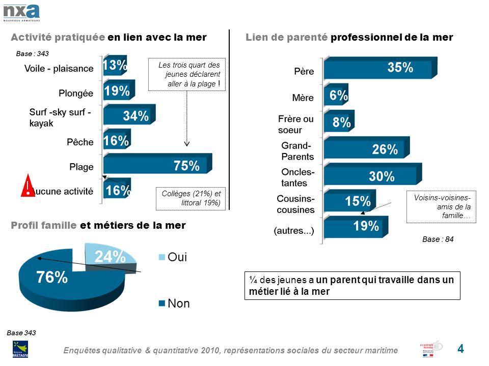 Enquêtes qualitative & quantitative 2010, représentations sociales du secteur maritime 5 QUALITATIVE APPROACH