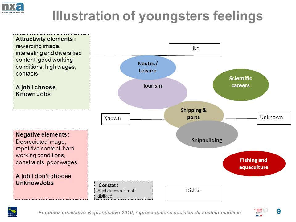 Illustration of youngsters feelings Enquêtes qualitative & quantitative 2010, représentations sociales du secteur maritime 9 Shipping & ports Dislike Like Known Unknown Scientific careers Fishing and aquaculture Shipbuilding Tourism Nautic./ Leisure Attractivity elements : rewarding image, interesting and diversified content, good working conditions, high wages, contacts A job I choose Known Jobs Negative elements : Depreciated image, repetitive content, hard working conditions, constraints, poor wages A job I dont choose Unknow Jobs Constat : A job known is not disliked