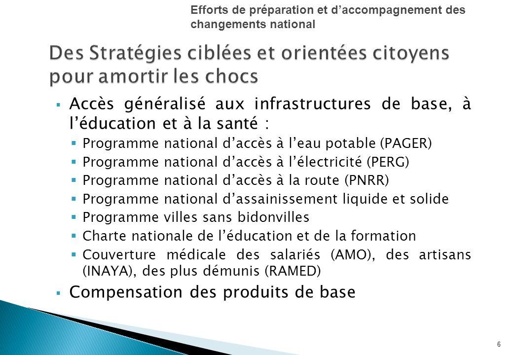 Accès généralisé aux infrastructures de base, à léducation et à la santé : Programme national daccès à leau potable (PAGER) Programme national daccès à lélectricité (PERG) Programme national daccès à la route (PNRR) Programme national dassainissement liquide et solide Programme villes sans bidonvilles Charte nationale de léducation et de la formation Couverture médicale des salariés (AMO), des artisans (INAYA), des plus démunis (RAMED) Compensation des produits de base 6 Efforts de préparation et daccompagnement des changements national