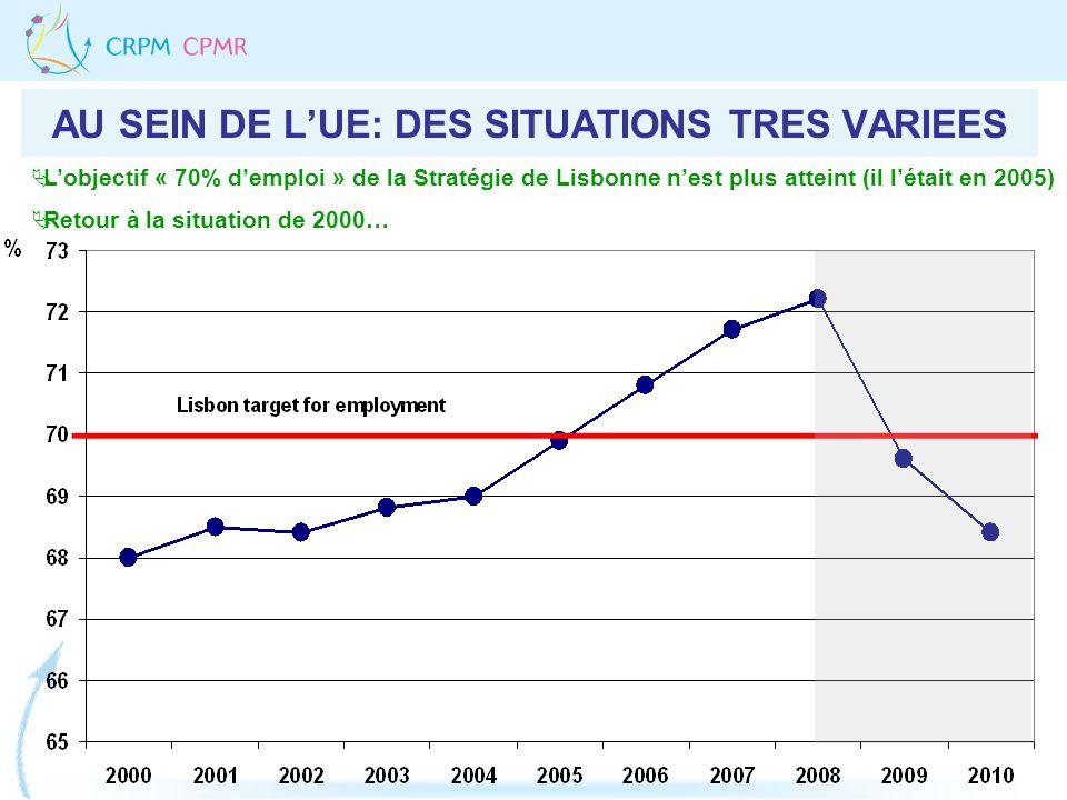 AU SEIN DE LUE: DES SITUATIONS TRES VARIEES Lobjectif « 70% demploi » de la Stratégie de Lisbonne nest plus atteint (il létait en 2005) Retour à la situation de 2000…