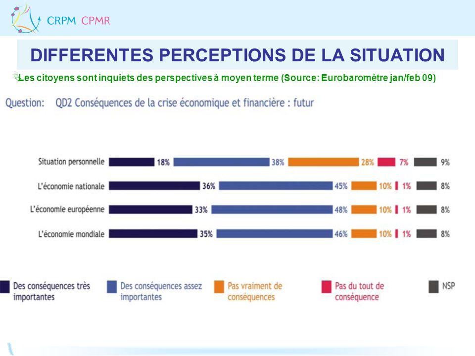 DIFFERENTES PERCEPTIONS DE LA SITUATION Les citoyens sont inquiets des perspectives à moyen terme (Source: Eurobaromètre jan/feb 09)