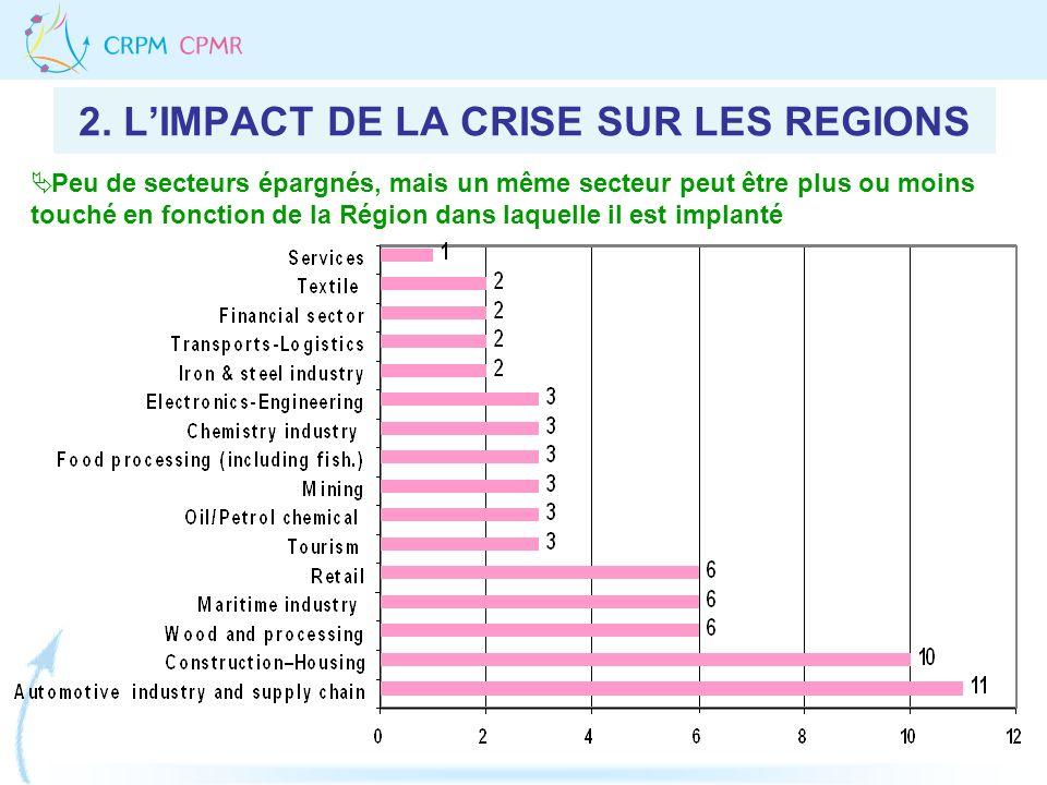 Peu de secteurs épargnés, mais un même secteur peut être plus ou moins touché en fonction de la Région dans laquelle il est implanté