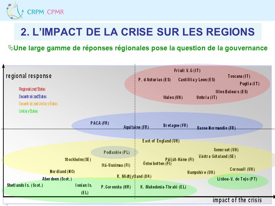 2. LIMPACT DE LA CRISE SUR LES REGIONS Une large gamme de réponses régionales pose la question de la gouvernance
