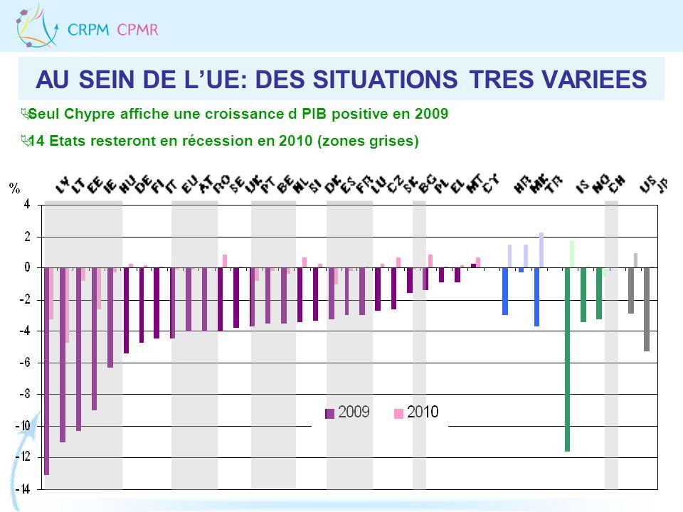 AU SEIN DE LUE: DES SITUATIONS TRES VARIEES Seul Chypre affiche une croissance d PIB positive en 2009 14 Etats resteront en récession en 2010 (zones g