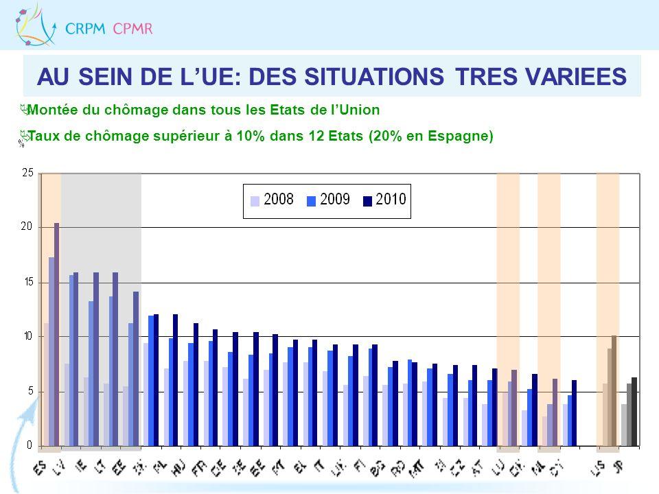 AU SEIN DE LUE: DES SITUATIONS TRES VARIEES Montée du chômage dans tous les Etats de lUnion Taux de chômage supérieur à 10% dans 12 Etats (20% en Espa