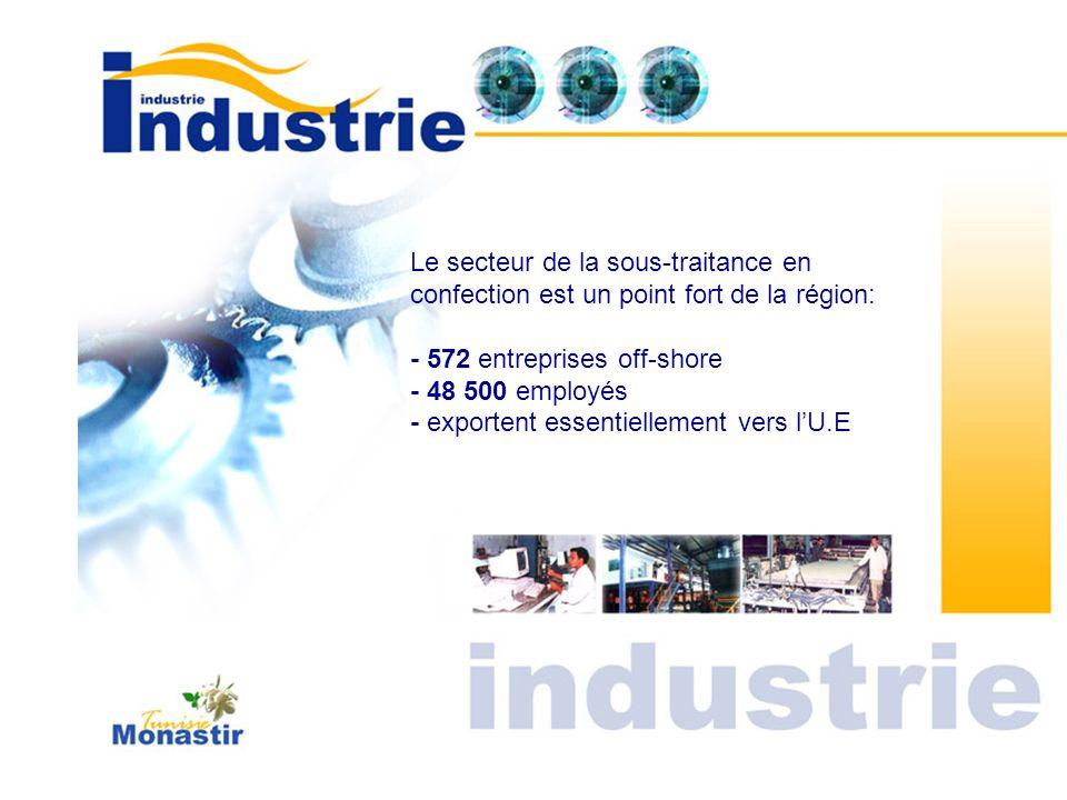 Le secteur de la sous-traitance en confection est un point fort de la région: - 572 entreprises off-shore - 48 500 employés - exportent essentiellemen
