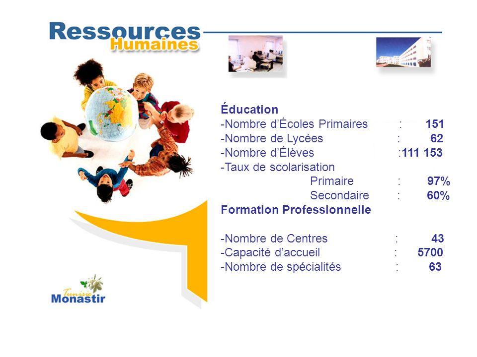 Éducation -Nombre dÉcoles Primaires : 151 -Nombre de Lycées : 62 -Nombre dÉlèves :111 153 -Taux de scolarisation Primaire : 97% Secondaire : 60% Forma