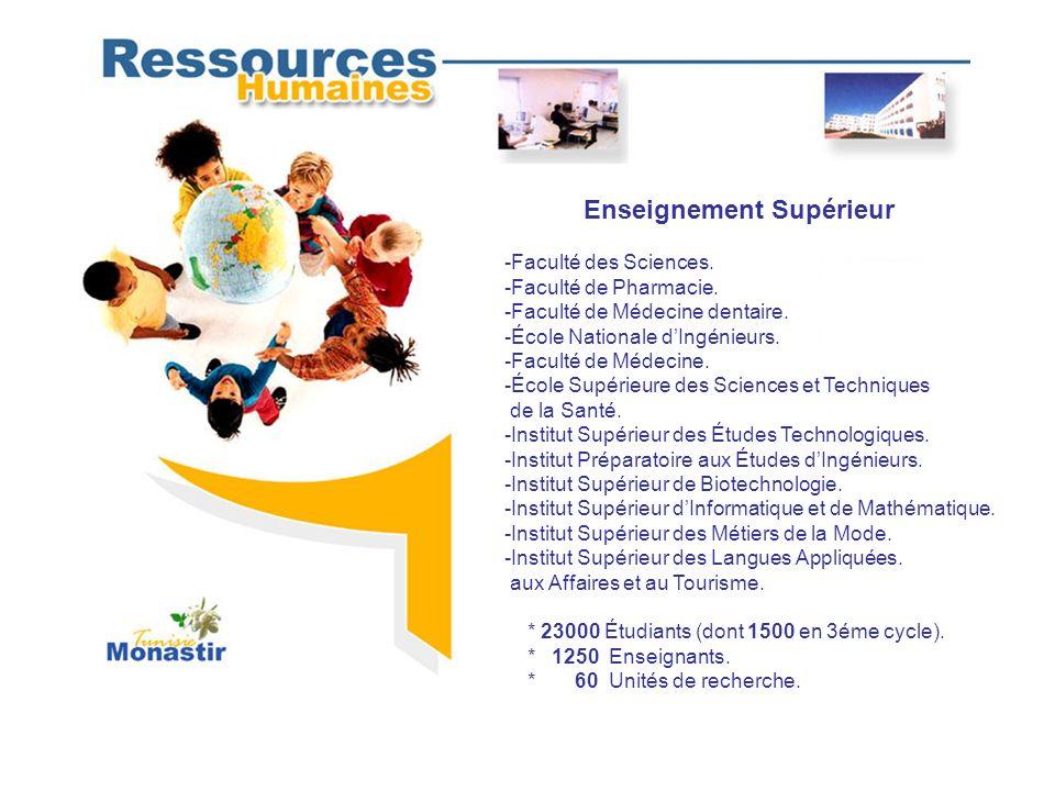 Le gouvernorat de Monastir compte 1300 entreprises(65 000 employés).
