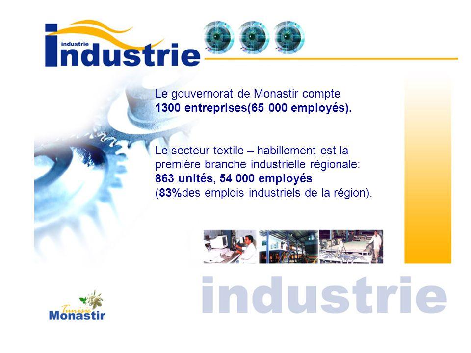 Le gouvernorat de Monastir compte 1300 entreprises(65 000 employés). Le secteur textile – habillement est la première branche industrielle régionale: