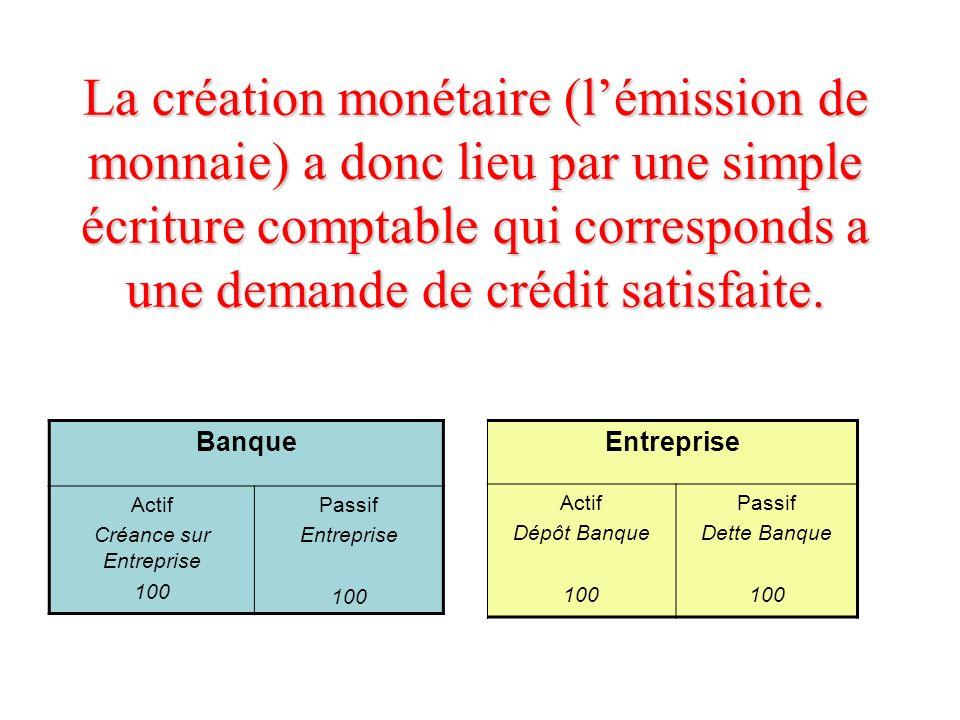 La création monétaire (lémission de monnaie) a donc lieu par une simple écriture comptable qui corresponds a une demande de crédit satisfaite. Banque