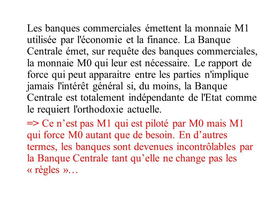 Les banques commerciales émettent la monnaie M1 utilisée par l'économie et la finance. La Banque Centrale émet, sur requête des banques commerciales,