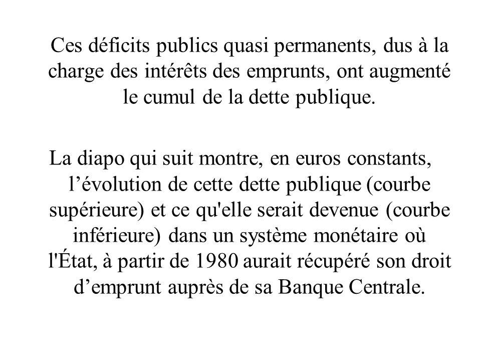 Ces déficits publics quasi permanents, dus à la charge des intérêts des emprunts, ont augmenté le cumul de la dette publique. La diapo qui suit montre