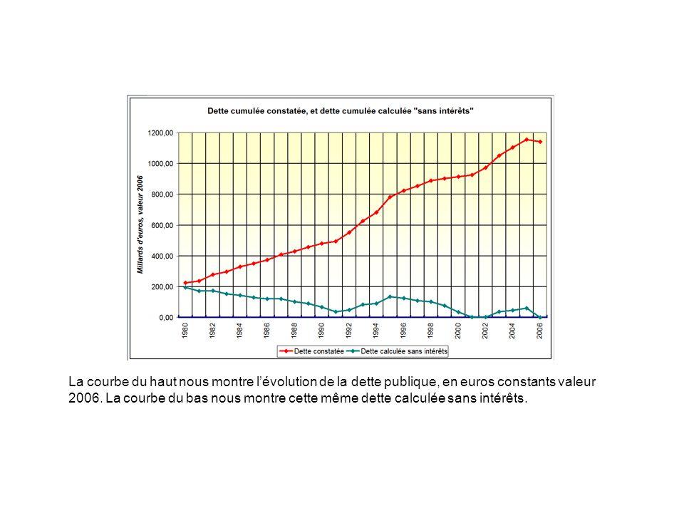La courbe du haut nous montre lévolution de la dette publique, en euros constants valeur 2006. La courbe du bas nous montre cette même dette calculée