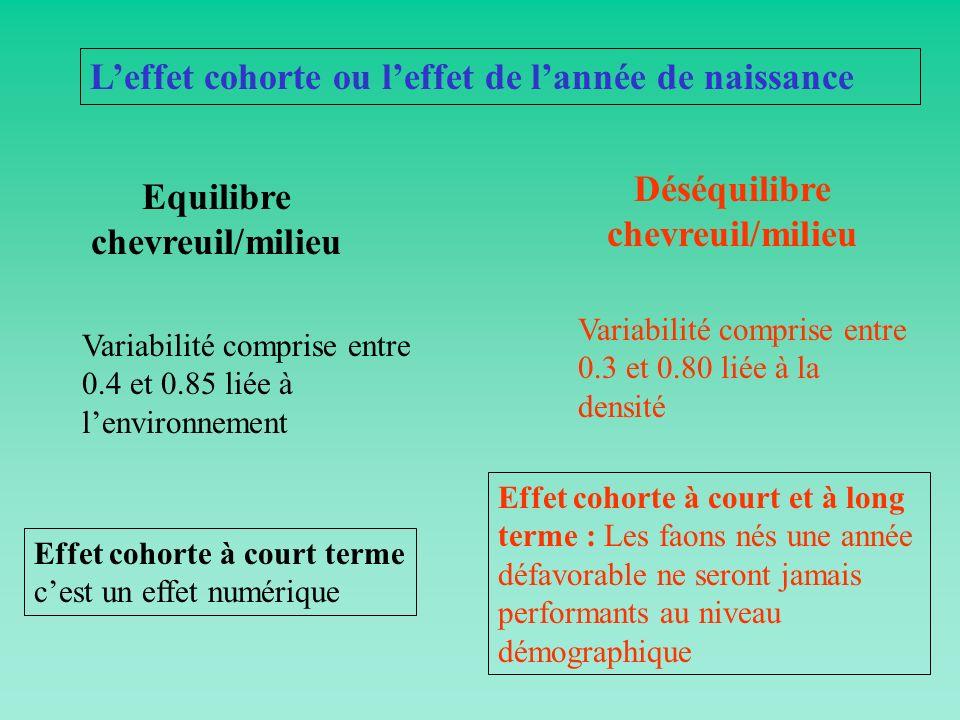 Equilibre chevreuil/milieu Déséquilibre chevreuil/milieu Variabilité comprise entre 0.4 et 0.85 liée à lenvironnement Variabilité comprise entre 0.3 e