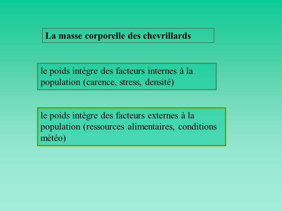 le poids intègre des facteurs internes à la population (carence, stress, densité) le poids intègre des facteurs externes à la population (ressources a