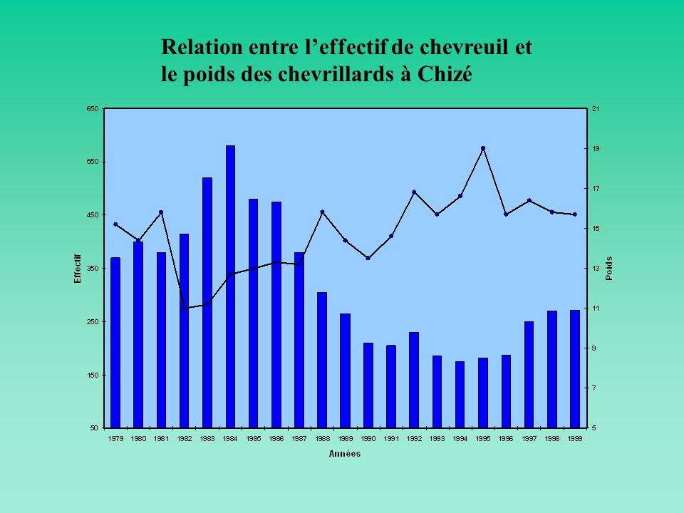 Relation entre leffectif de chevreuil et le poids des chevrillards à Chizé