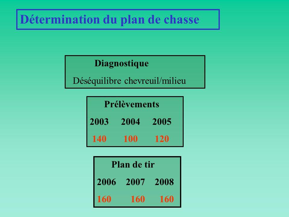 Détermination du plan de chasse Diagnostique Déséquilibre chevreuil/milieu Prélèvements 2003 2004 2005 140 100 120 Plan de tir 2006 2007 2008 160 160