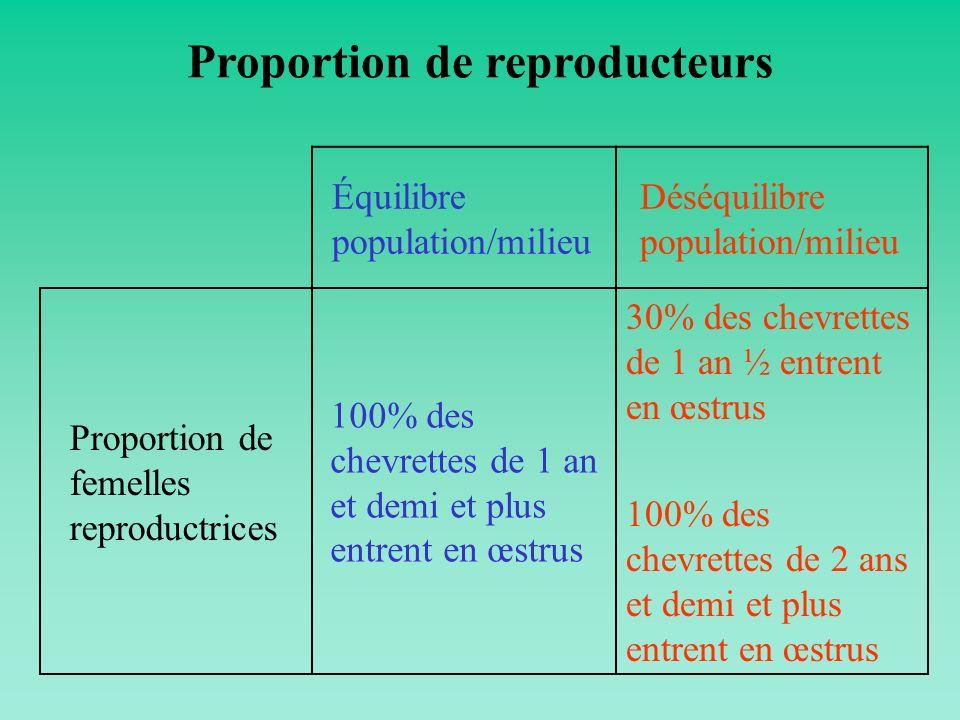Équilibre population/milieu Déséquilibre population/milieu Proportion de femelles reproductrices 100% des chevrettes de 1 an et demi et plus entrent e