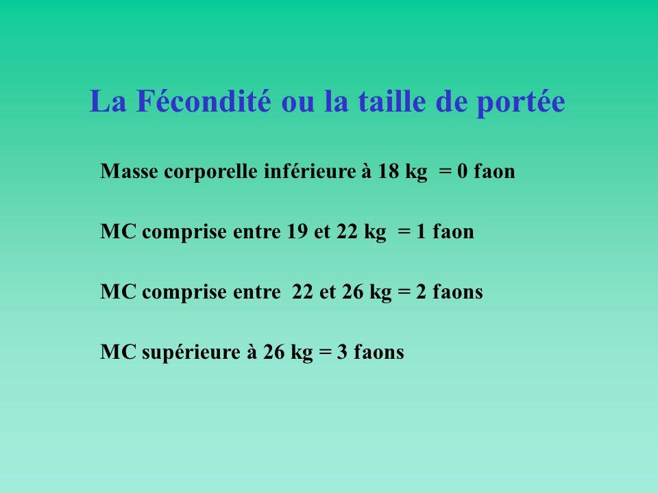 La Fécondité ou la taille de portée Masse corporelle inférieure à 18 kg = 0 faon MC comprise entre 19 et 22 kg = 1 faon MC comprise entre 22 et 26 kg