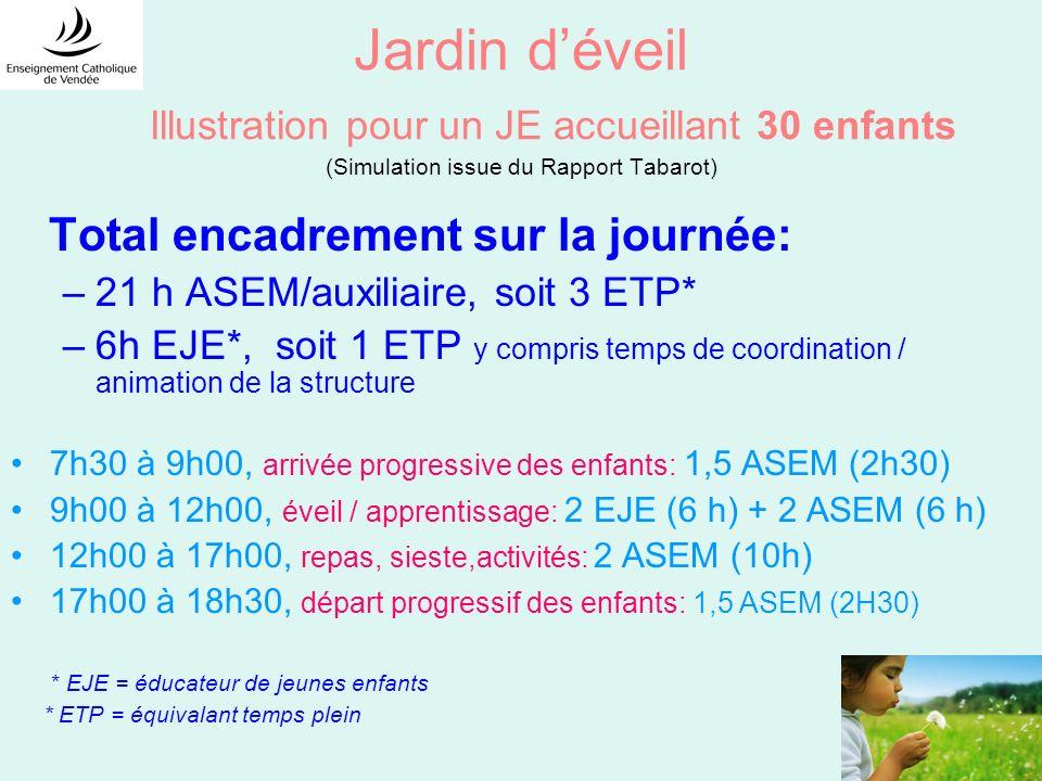 Jardin déveil Illustration pour un JE accueillant 30 enfants (Simulation issue du Rapport Tabarot) Total encadrement sur la journée: –21 h ASEM/auxiliaire, soit 3 ETP* –6h EJE*, soit 1 ETP y compris temps de coordination / animation de la structure 7h30 à 9h00, arrivée progressive des enfants: 1,5 ASEM (2h30) 9h00 à 12h00, éveil / apprentissage: 2 EJE (6 h) + 2 ASEM (6 h) 12h00 à 17h00, repas, sieste,activités: 2 ASEM (10h) 17h00 à 18h30, départ progressif des enfants: 1,5 ASEM (2H30) * EJE = éducateur de jeunes enfants * ETP = équivalant temps plein