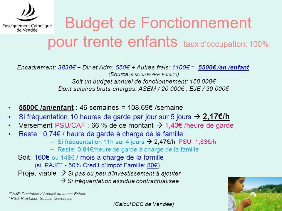 Budget de Fonctionnement pour trente enfants taux doccupation: 100% Encadrement: 3838 + Dir et Adm: 550 + Autres frais: 1100 = 5500 /an /enfant (Source mission RGPP-Famille ) Soit un budget annuel de fonctionnement: 150 000 Dont salaires bruts-chargés: ASEM / 20 000 ; EJE / 30 000 5500 /an/enfant : 46 semaines = 108,69 /semaine Si fréquentation 10 heures de garde par jour sur 5 jours 2,17/h Versement PSU/CAF : 66 % de ce montant 1,43 /heure de garde Reste : 0,74 / heure de garde à charge de la famille –Si fréquentation 11h sur 4 jours 2,47/h PSU: 1,63/h –Reste: 0,84/heure de garde à charge de la famille Soit: 160 ou 148 / mois à charge de la famille (si PAJE* - 50% Crédit dImpôt Famille: 80) Projet viable Si pas ou peu dinvestissement à ajouter Si fréquentation assidue contractualisée *PAJE: Prestation dAccueil du Jeune Enfant * PSU: Prestation Sociale Universelle (Calcul DEC de Vendée)
