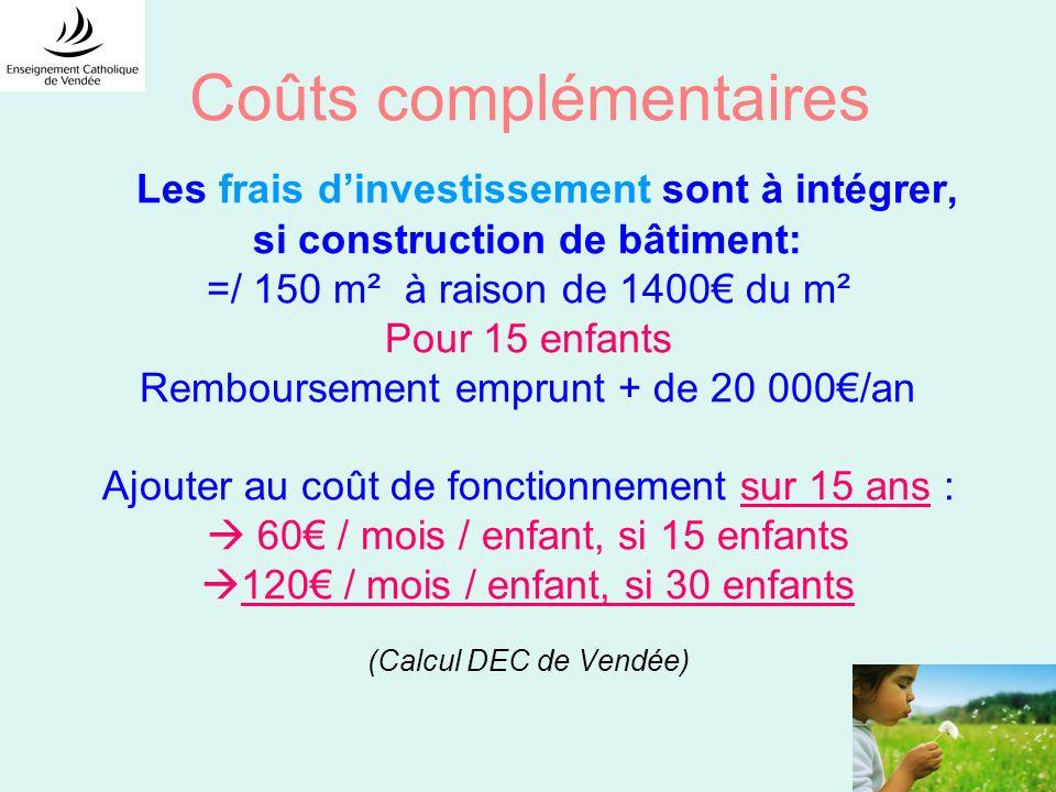 Coûts complémentaires Les frais dinvestissement sont à intégrer, si construction de bâtiment: =/ 150 m² à raison de 1400 du m² Pour 15 enfants Rembour