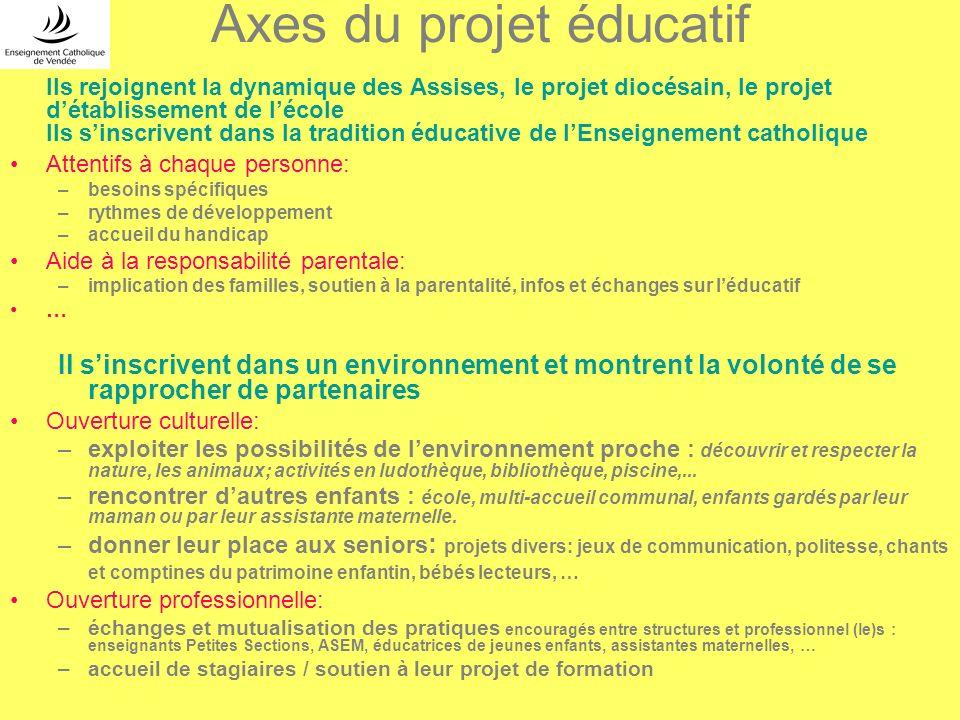 Axes du projet éducatif Ils rejoignent la dynamique des Assises, le projet diocésain, le projet détablissement de lécole Ils sinscrivent dans la tradi