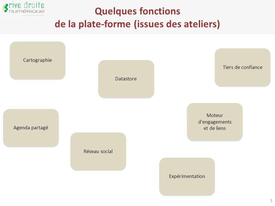 Quelques fonctions de la plate-forme (issues des ateliers) 5 Cartographie Datastore Réseau social Expérimentation Moteur d engagements et de liens Tiers de confiance Agenda partagé