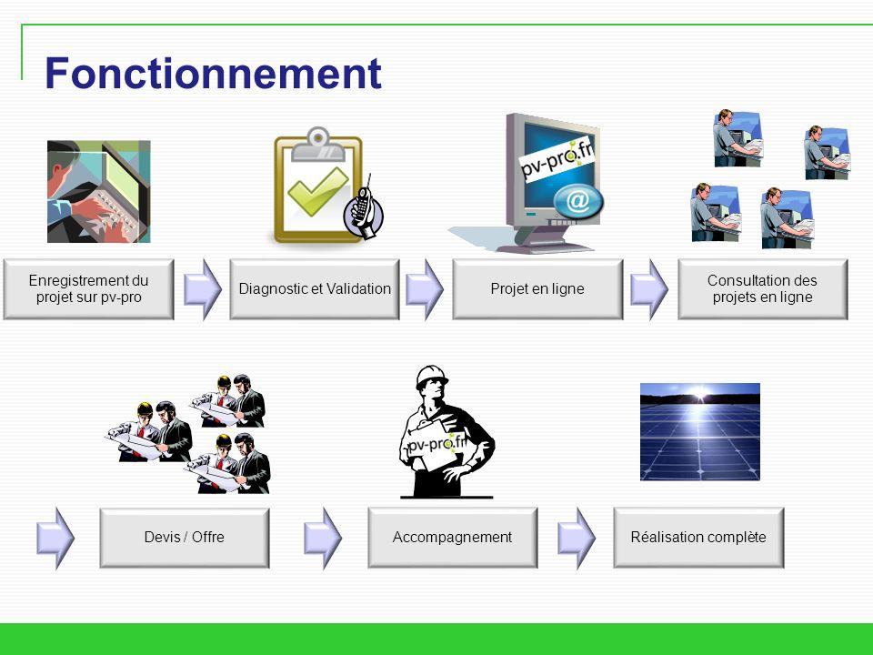 Fonctionnement Enregistrement du projet sur pv-pro Diagnostic et ValidationProjet en ligne Consultation des projets en ligne Devis / OffreAccompagnementRéalisation complète