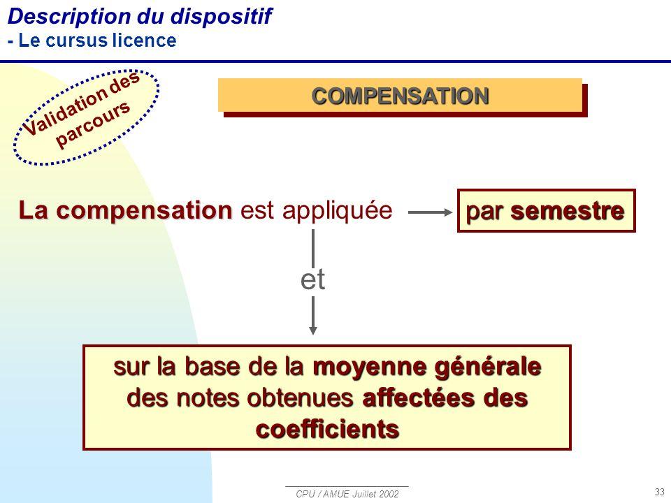 CPU / AMUE Juillet 2002 33 Description du dispositif - Le cursus licence COMPENSATIONCOMPENSATION La compensation La compensation est appliquée par semestre sur la base de la moyenne générale des notes obtenues affectées des coefficients Validation des parcours et
