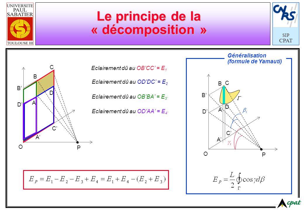 SIPCPAT Le principe de la « décomposition » P A B C D B D A C O Eclairement dû au OBCC = E 1 Eclairement dû au ODDC = E 2 Eclairement dû au OBBA = E 3
