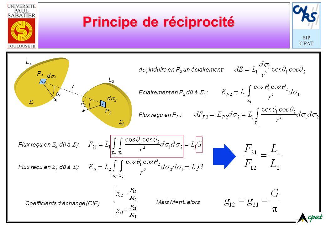 SIPCPAT Principe de réciprocité d 1 induira en P 2 un éclairement: r P1P1 P2P2 d 1 d 2 1 2 L1L1 L2L2 1 2 Eclairement en P 2 dû à 1 : Flux reçu en P 2