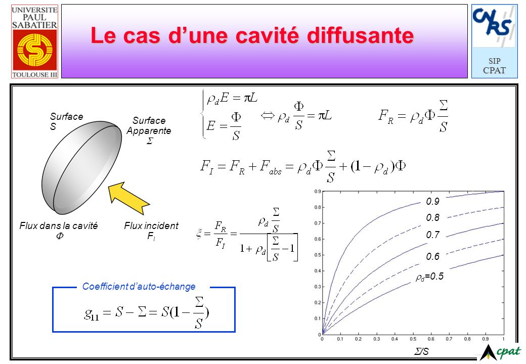 SIPCPAT Le cas dune cavité diffusante Surface S Surface Apparente Flux incident F I Flux dans la cavité /S d =0.5 0.6 0.7 0.8 0.9 Coefficient dauto-échange