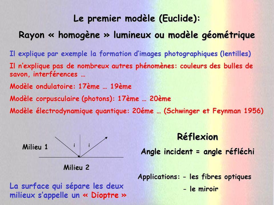 i r Réfraction n1 sin i = n2 sin r Réflexion totale: Arcsin n2/n1 > 90° vitesse de la lumière dans le vide n= n= vitesse de la lumière dans le milieu Milieu 1 Milieu 2 i Snell Van Royen (Flamand 1591-1626) René Descartes ( René Descartes (1596-1650) Modèle géométrique de Descartes en considérant une vitesse pour la lumière