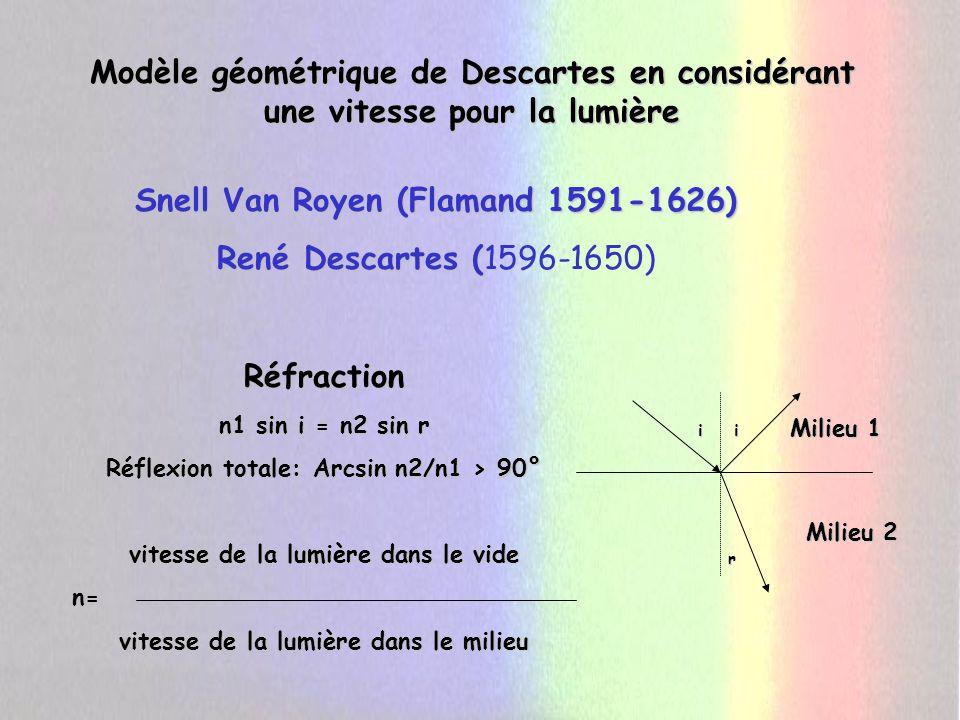 Newton considère la lumière non pas comme homogène (selon un axe de clarté) mais hétérogène.